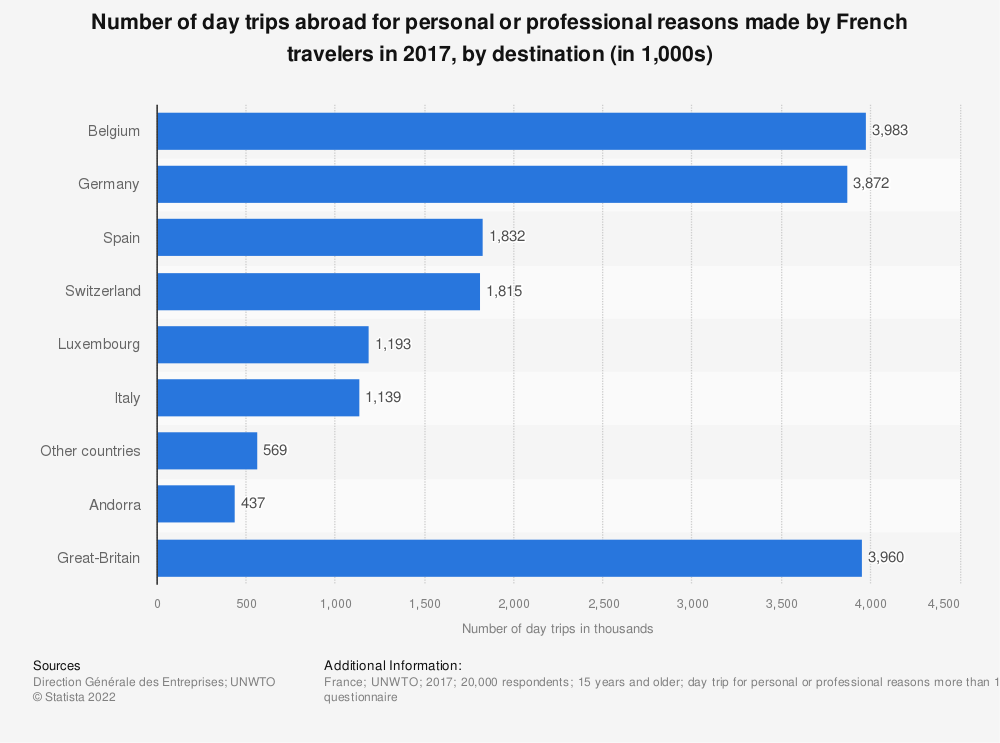 Statistic: Number of day trips abroad for personal or professional reasons made by French travelers in 2016, by destination (in 1,000s) | Statista