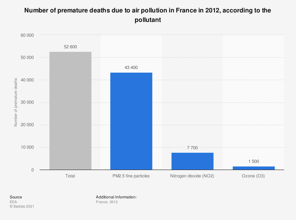 Statistic: Number of premature deaths due to air pollution in France in 2012, according to the pollutant | Statista