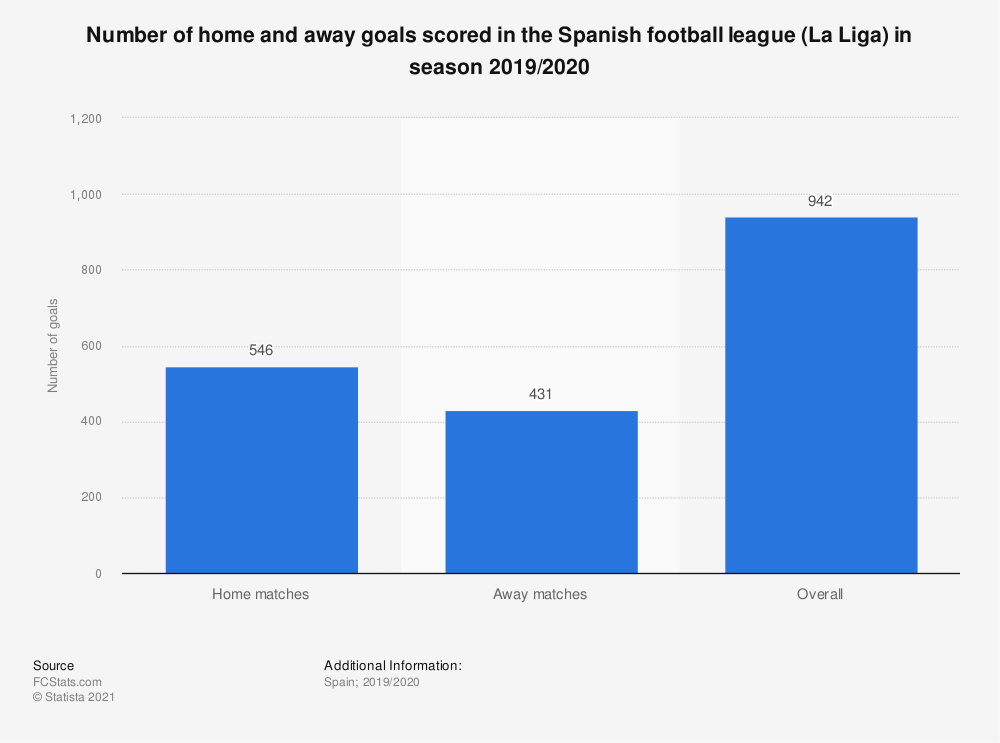 Statistic: Number of home and away goals scored in the Spanish football league (La Liga) in season 2019/2020 | Statista