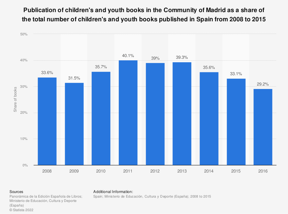 Statistic: Publication of children's and youth books in the Community of Madrid as a share of the total number of children's and youth books published in Spain from 2008 to 2015 | Statista