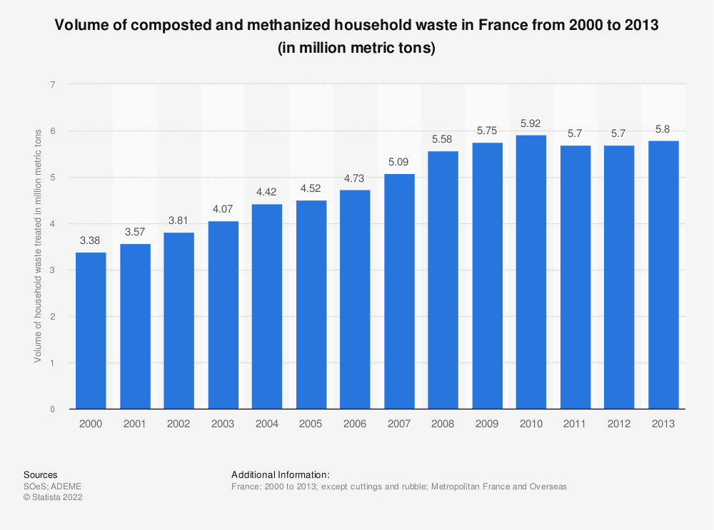 Statistic: Volume of composted and methanized household waste in France from 2000 to 2013 (in million metric tons) | Statista