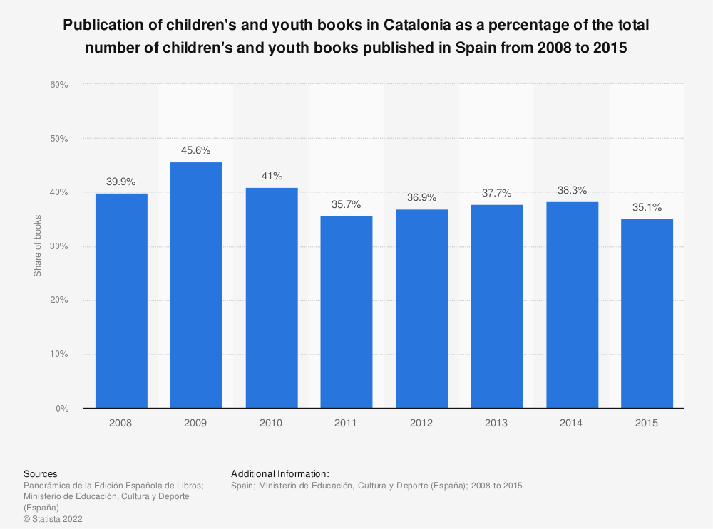 Statistic: Publication of children's and youth books in Catalonia as a percentage of the total number of children's and youth books published in Spain from 2008 to 2015 | Statista