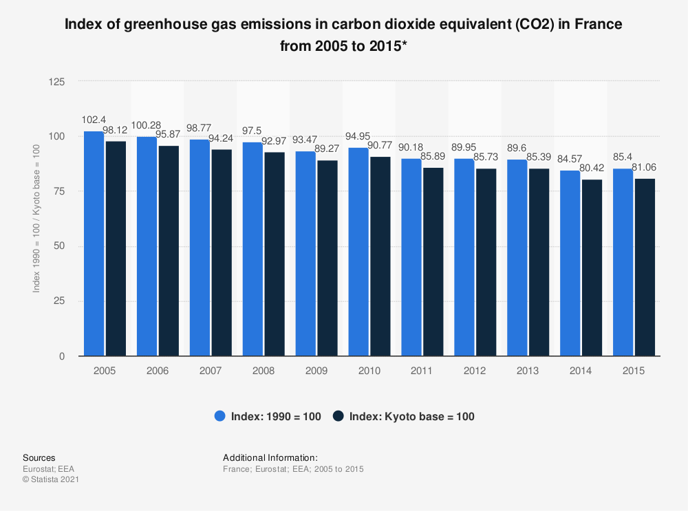 Statistic: Index of greenhouse gas emissions in carbon dioxide equivalent (CO2) in France from 2005 to 2015* | Statista