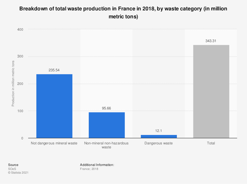Statistic: Breakdown of total waste production in France in 2016, by waste category (in million metric tons) | Statista