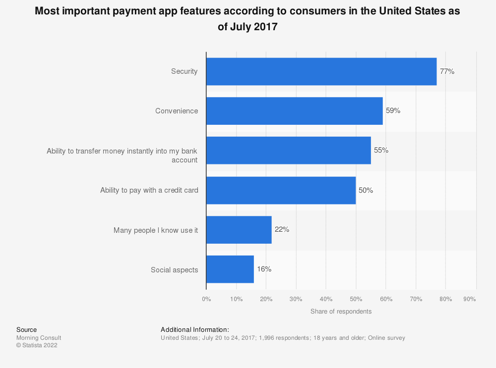 Statistic: Most important payment app features according to consumers in the United States as of July 2017 | Statista