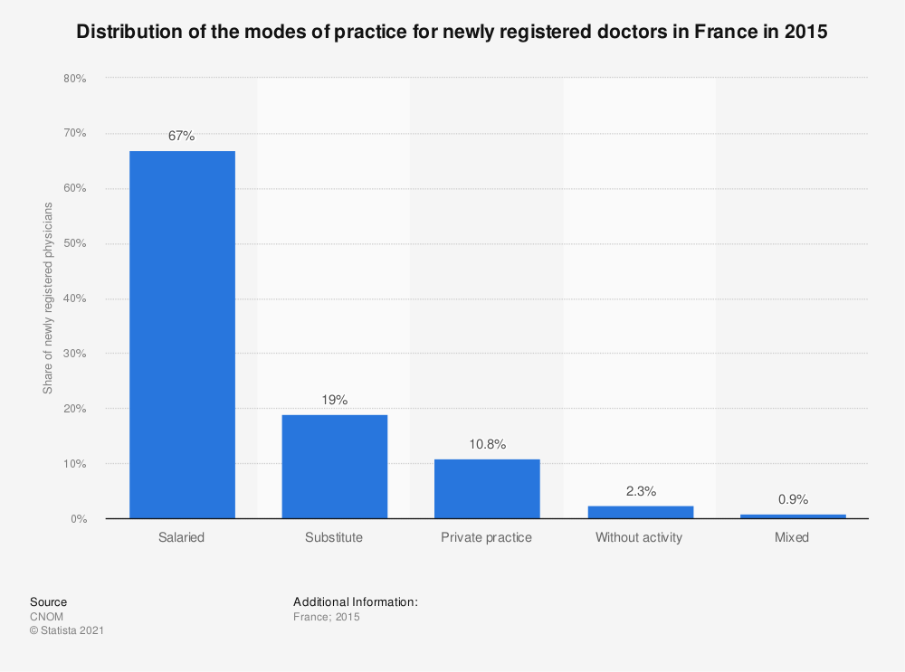 Statistic: Distribution of the modes of practice for newly registered doctors in France in 2015 | Statista