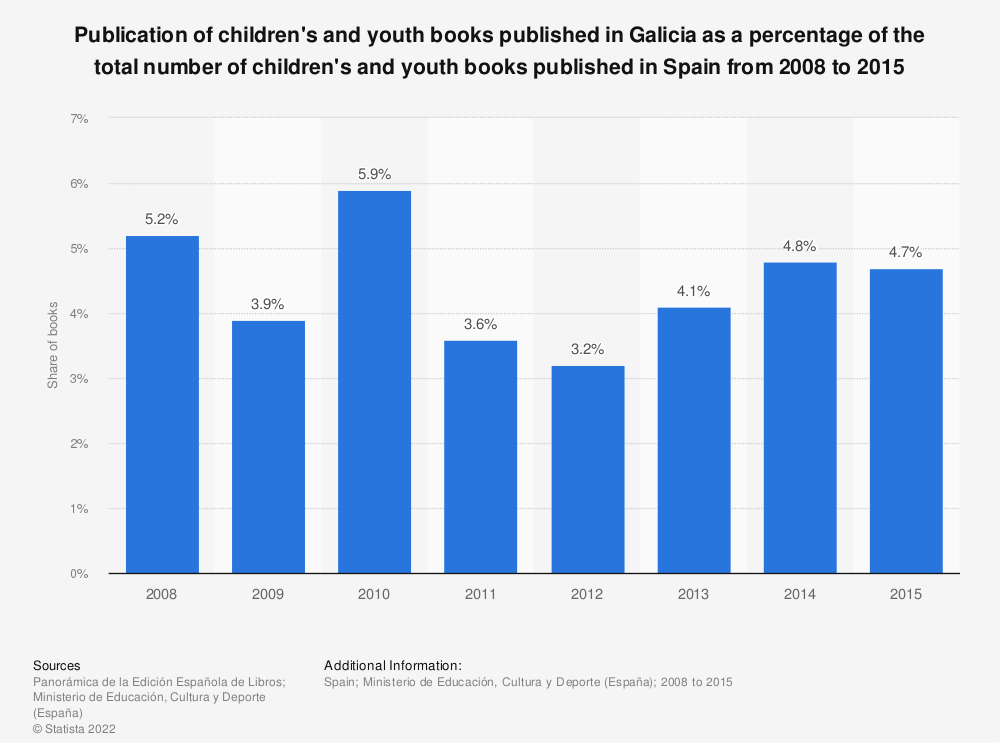 Statistic: Publication of children's and youth books published in Galicia as a percentage of the total number of children's and youth books published in Spain from 2008 to 2015 | Statista