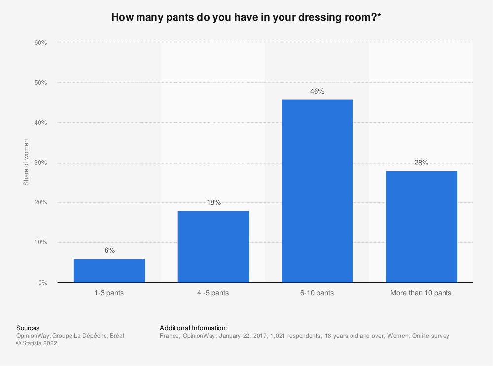 Statistic: How many pants do you have in your dressing room?* | Statista