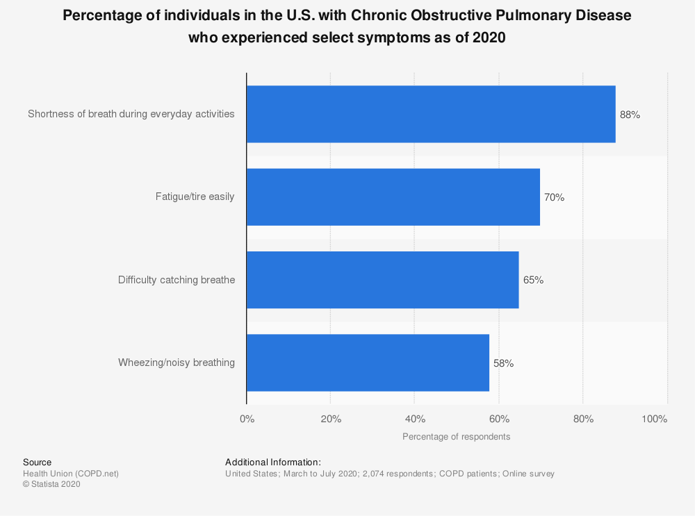 Statistic: Percentage of individuals in the U.S. with Chronic Obstructive Pulmonary Disease who experienced select symptoms within the last month as of 2017 | Statista