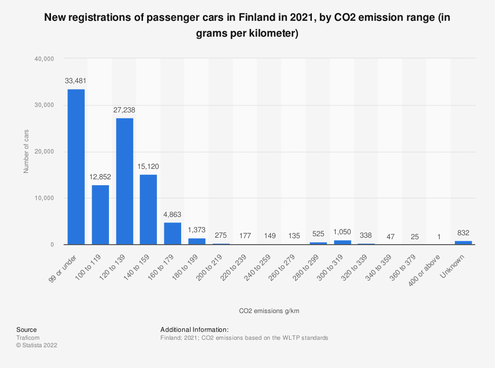 Statistic: Number of newly registered passenger cars in Finland in 2018, by CO2 emission range (in grams per kilometer) | Statista