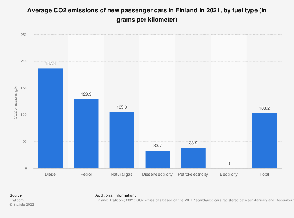 Statistic: Average CO2 emissions of newly registered passenger cars in Finland in 2018, by fuel type (in grams per kilometer) | Statista