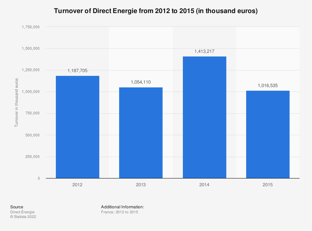Statistic: Turnover of Direct Energie from 2012 to 2015  (in thousand euros) | Statista
