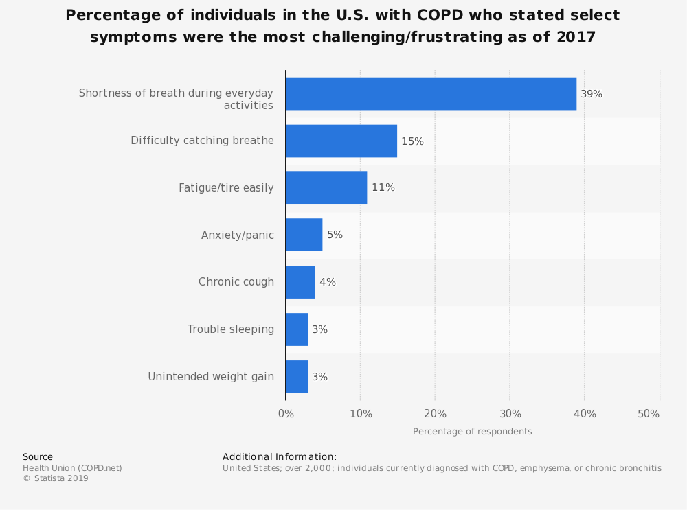 Statistic: Percentage of individuals in the U.S. with COPD who stated select symptoms were the most challenging/frustrating as of 2017 | Statista