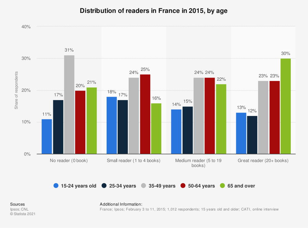 Statistic: Distribution of readers in France in 2015, by age | Statista