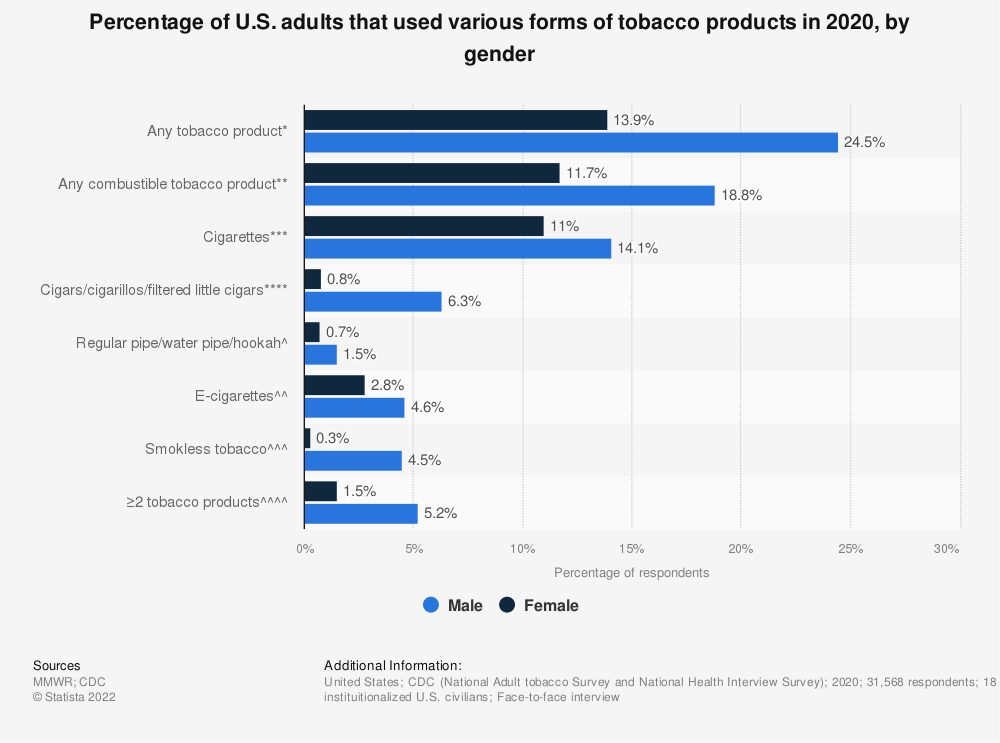 Statistic: Percentage of U.S. adults that used various forms of tobacco products in 2018, by gender | Statista