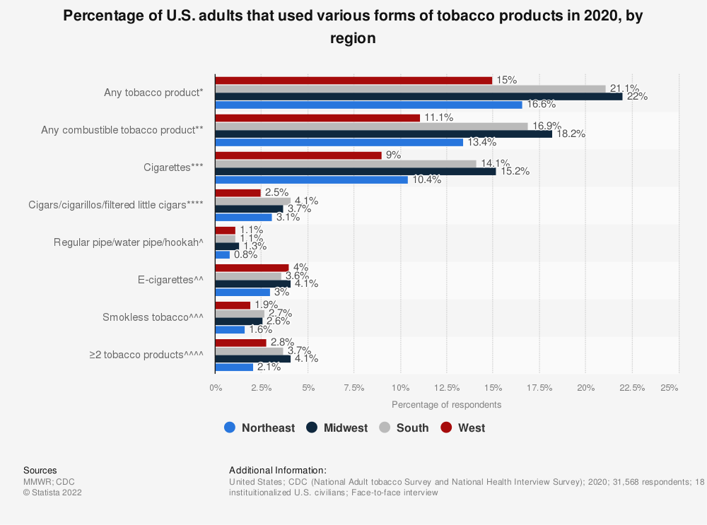 Statistic: Percentage of U.S. adults that used various forms of tobacco products in 2018, by region | Statista