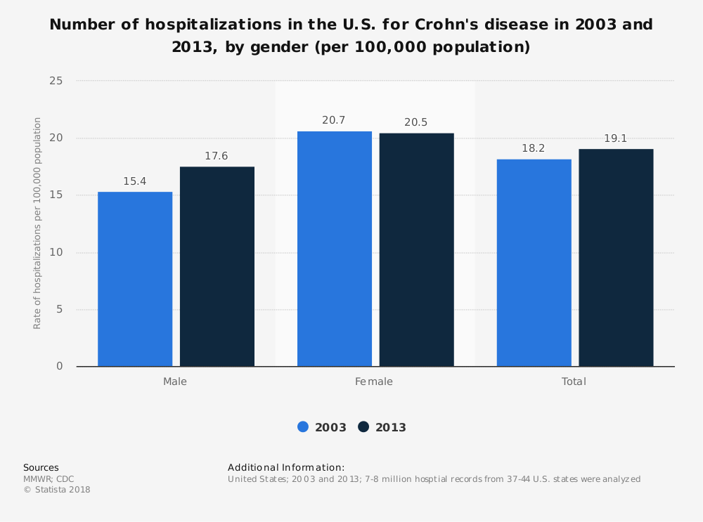 Statistic: Number of hospitalizations in the U.S. for Crohn's disease in 2003 and 2013, by gender (per 100,000 population) | Statista
