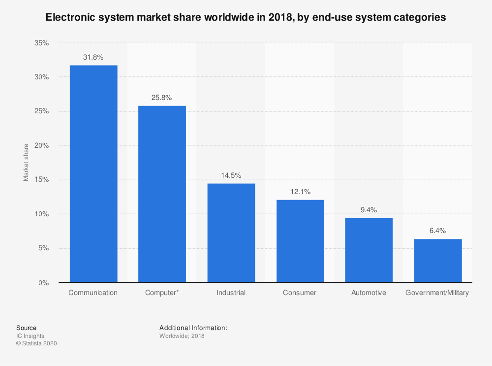 Statistic: Electronic system market share worldwide in 2018, by end-use system categories | Statista
