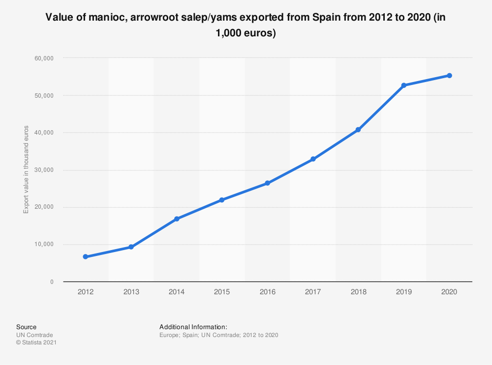 Statistic: Value of manioc, arrowroot salep/yams exported from Spain from 2012 to 2019 (in 1,000 euros)   Statista