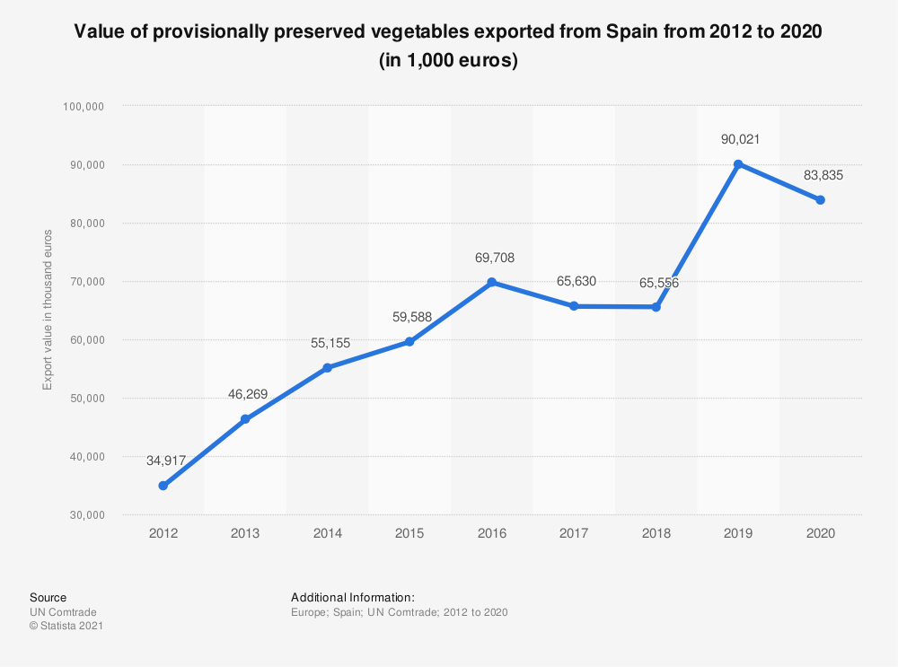 Statistic: Value of provisionally preserved vegetables exported from Spain from 2012 to 2017 (in 1,000 euros) | Statista