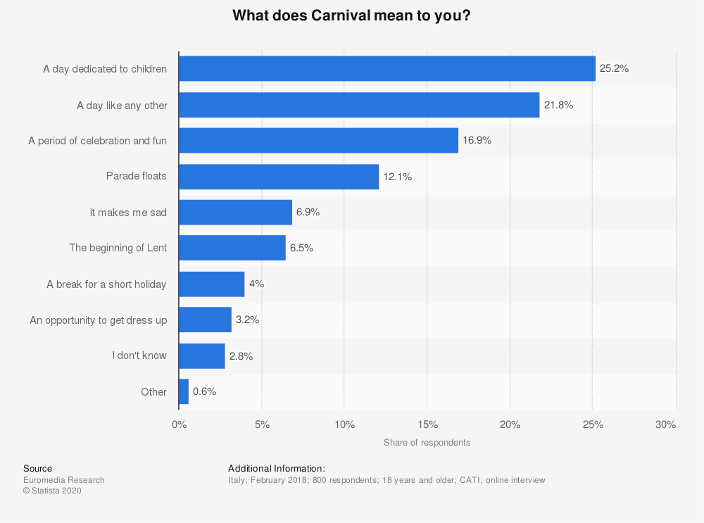 Statistic: What does Carnival mean to you? | Statista