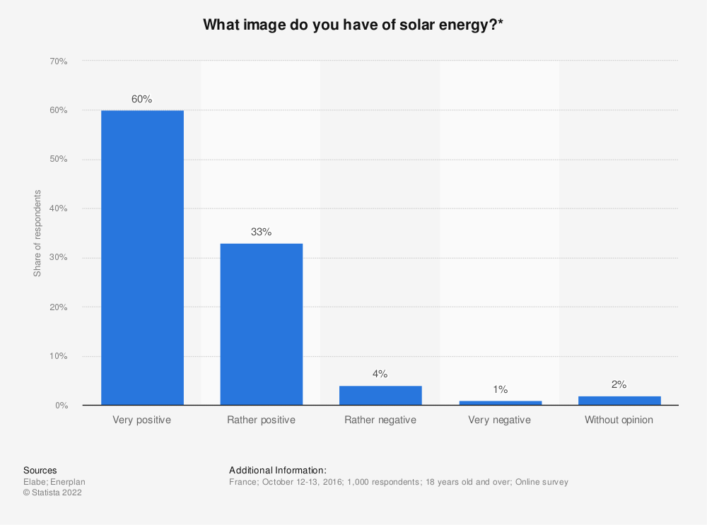 Statistic: What image do you have of solar energy?*   Statista