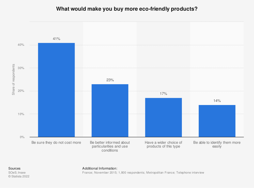 Statistic: What would make you buy more eco-friendly products? | Statista
