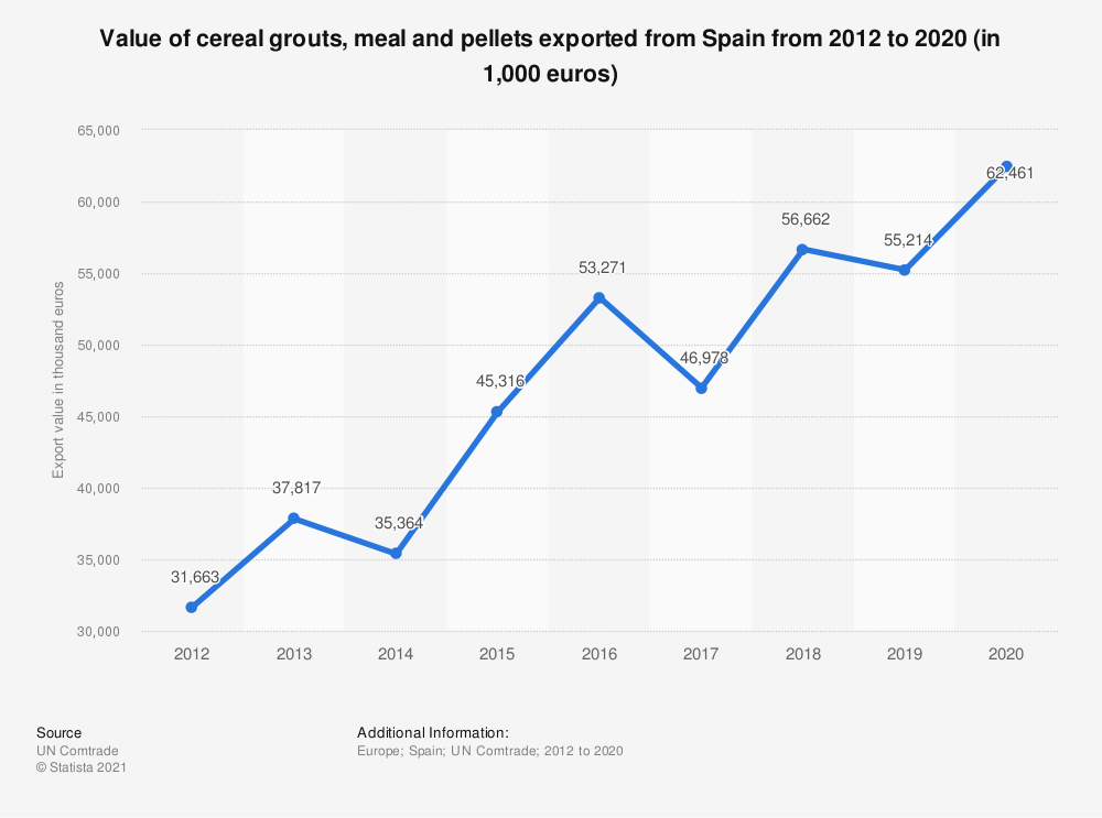 Statistic: Value of cereal grouts, meal and pellets exported from Spain from 2012 to 2017 (in 1,000 euros)   Statista