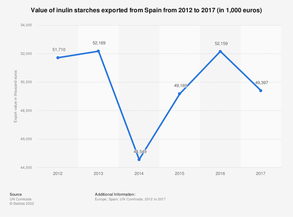 Statistic: Value of inulin starches exported from Spain from 2012 to 2017 (in 1,000 euros) | Statista