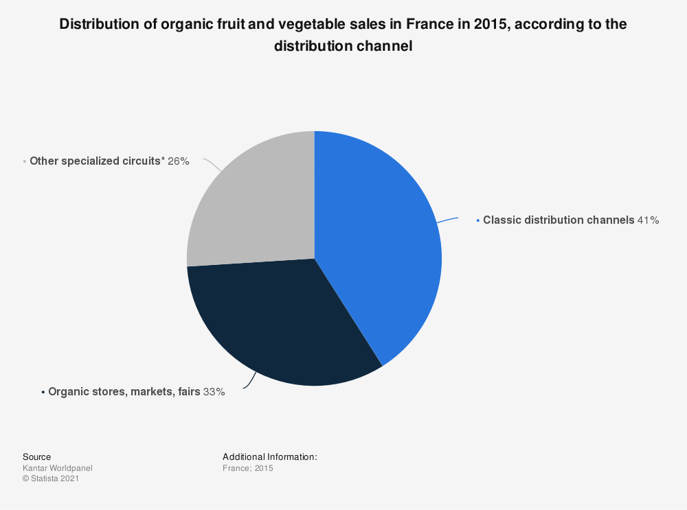 Statistic: Distribution of organic fruit and vegetable sales in France in 2015, according to the distribution channel | Statista