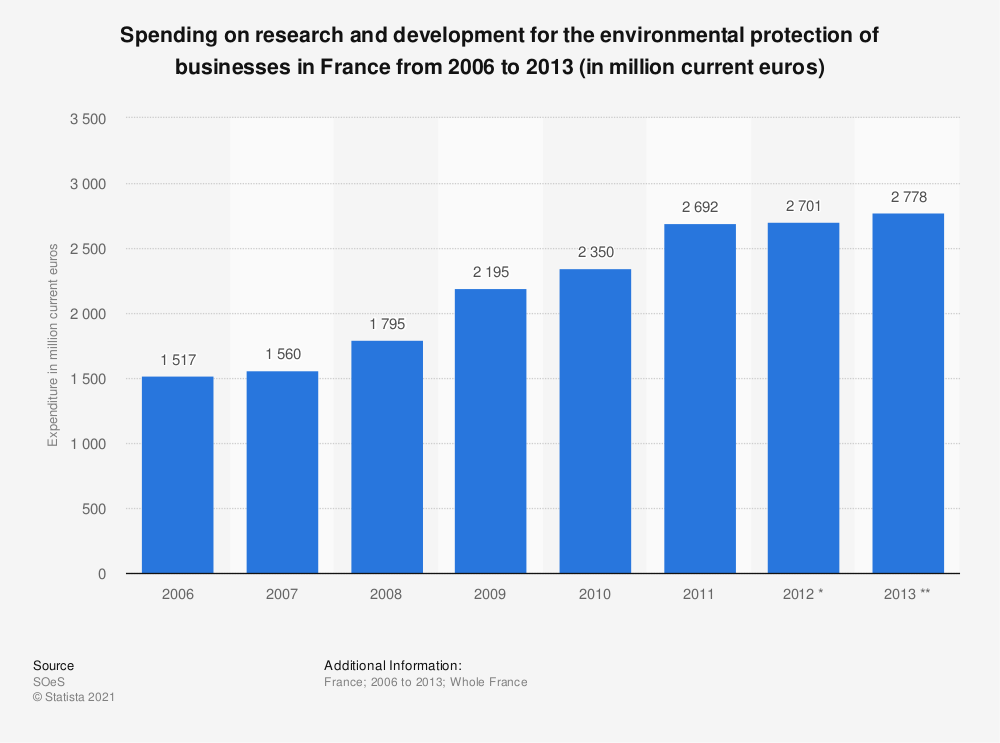 Statistic: Spending on research and development for the environmental protection of businesses in France from 2006 to 2013 (in million current euros) | Statista