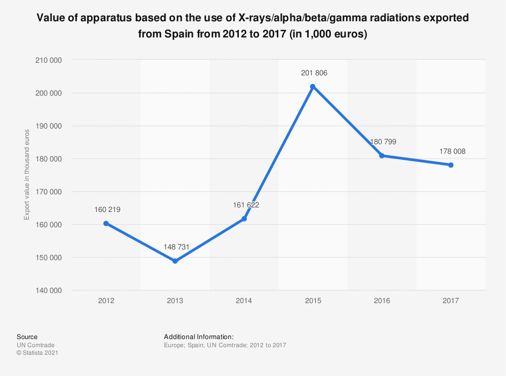 Statistic: Value of apparatus based on the use of X-rays/alpha/beta/gamma radiations exported from Spain from 2012 to 2017 (in 1,000 euros) | Statista