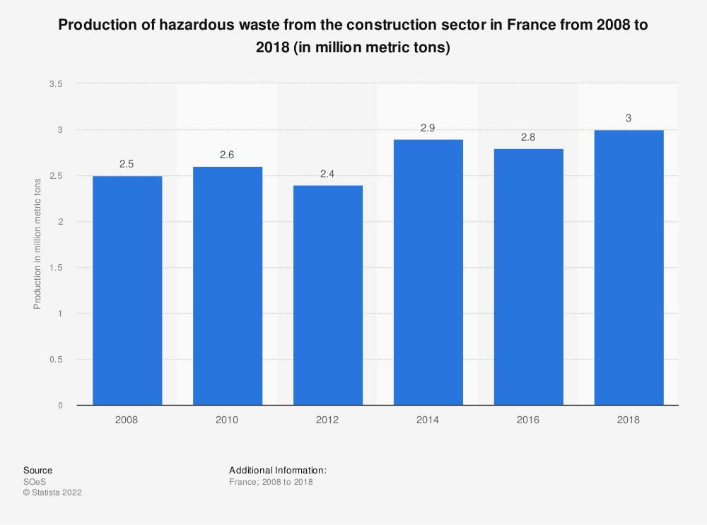 Statistic: Production of hazardous waste from the construction sector in France from 2008 to 2012 (in million metric tons) | Statista