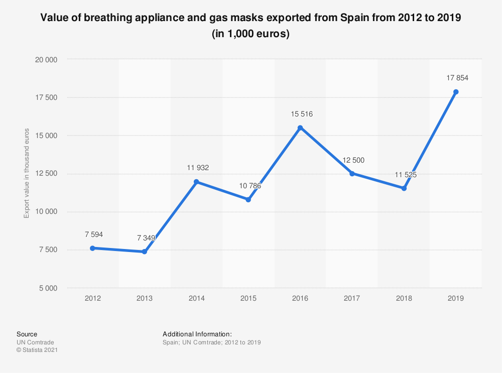 Statistic: Value of breathing appliance and gas masks exported from Spain from 2012 to 2017 (in 1,000 euros) | Statista