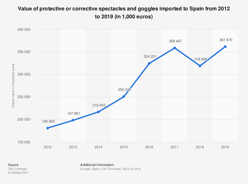 Statistic: Value of protective or corrective spectacles and goggles imported to Spain from 2012 to 2017 (in 1,000 euros) | Statista