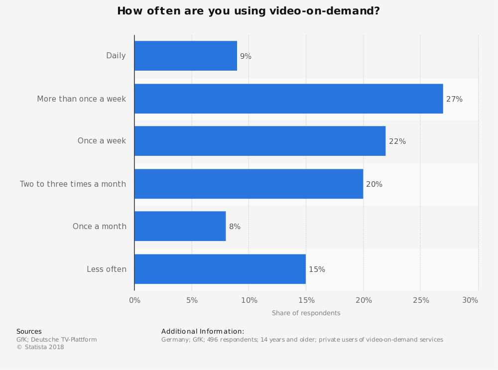 Statistic: How often are you using video-on-demand? | Statista
