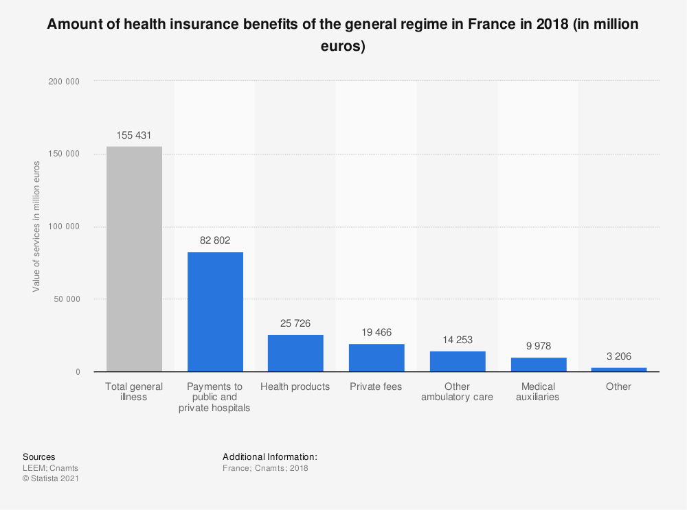 Statistic: Amount of health insurance benefits of the general regime in France in 2016 (in million euros) | Statista