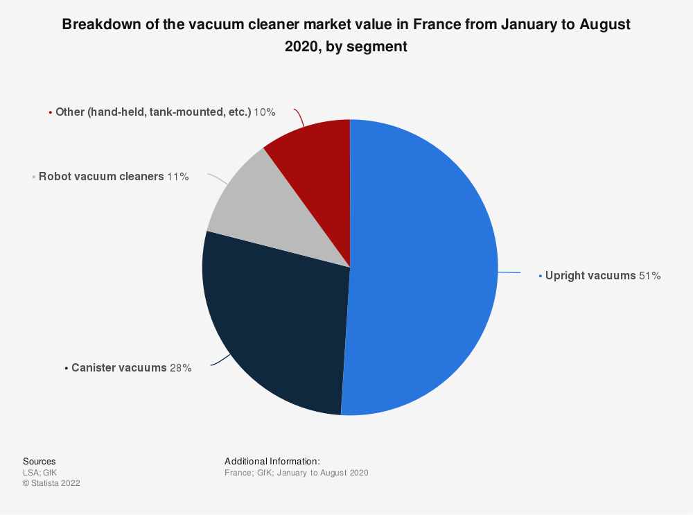 Statistic: Distribution of the vacuum cleaner market value in France from January to August 2016, by segment* | Statista