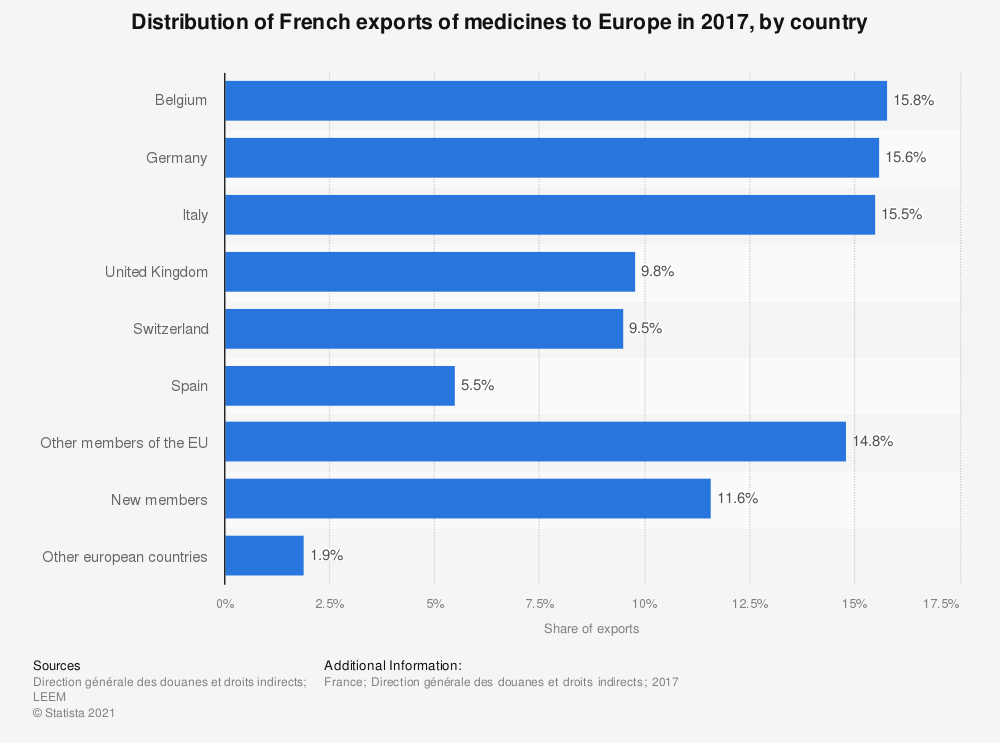 Statistic: Distribution of French exports of medicines to Europe in 2016, by country | Statista