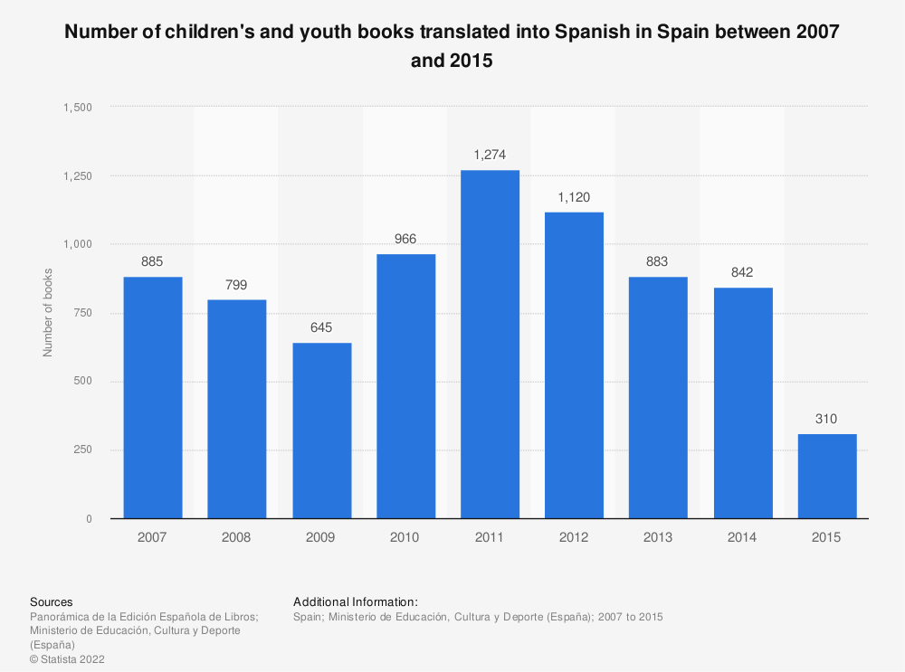 Statistic: Number of children's and youth books translated into Spanish in Spain between 2007 and 2015 | Statista