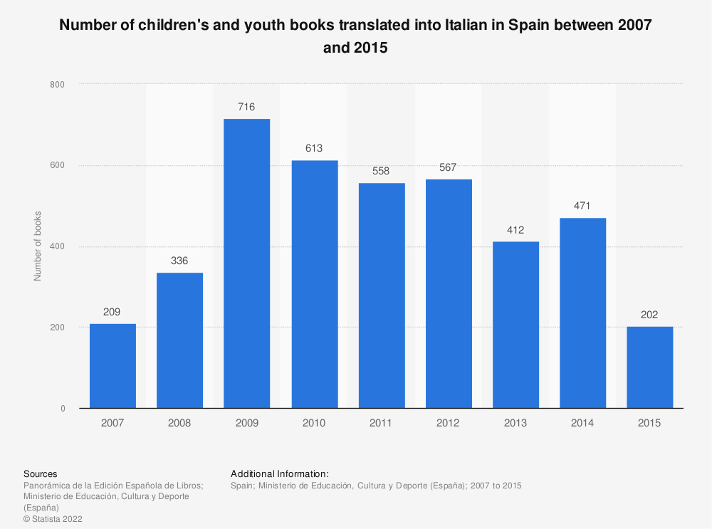 Statistic: Number of children's and youth books translated into Italian in Spain between 2007 and 2015 | Statista
