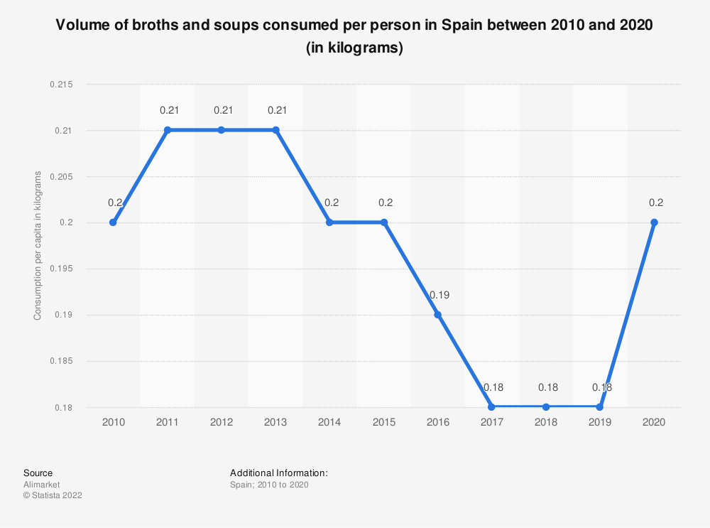 Statistic: Volume of broths and soups consumed per person in Spain between 2010 and 2018 (in kilograms) | Statista