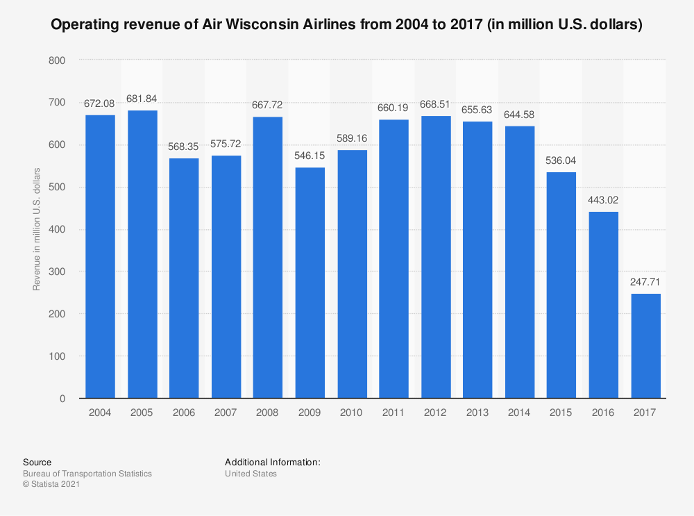 Statistic: Operating revenue of Air Wisconsin Airlines from 2004 to 2017 (in million U.S. dollars) | Statista