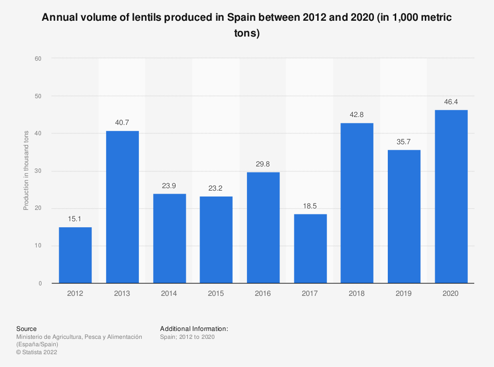 Statistic: Annual volume of lentils produced in Spain between 2012 and 2018 (in 1,000 metric tons) | Statista