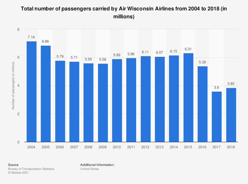 Statistic: Total number of passengers carried by Air Wisconsin Airlines from 2004 to 2018 (in millions) | Statista