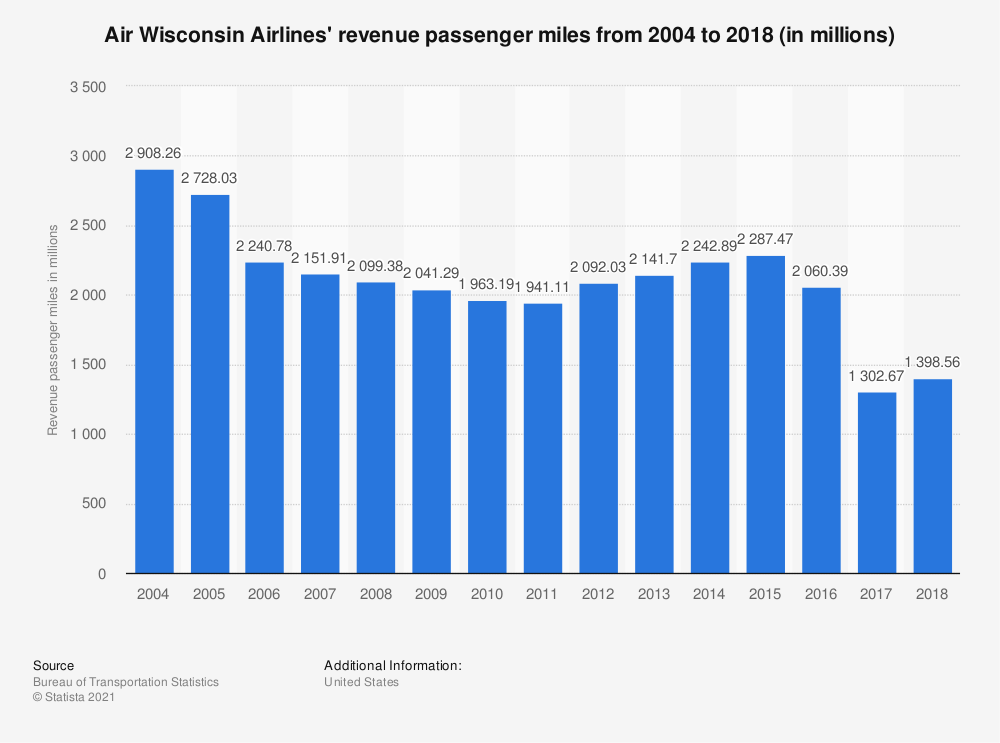 Statistic: Air Wisconsin Airlines' revenue passenger miles from 2004 to 2017 (in millions) | Statista