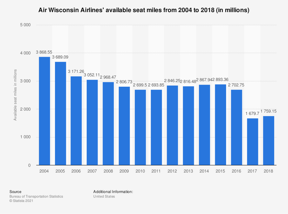 Statistic: Air Wisconsin Airlines' available seat miles from 2004 to 2018 (in millions) | Statista