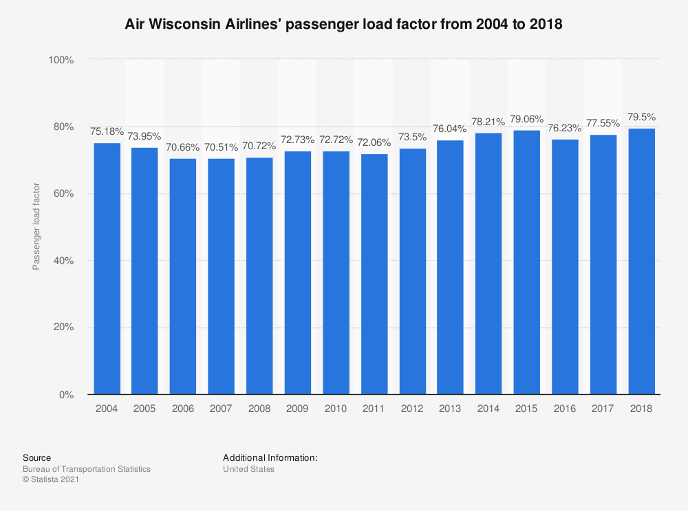 Statistic: Air Wisconsin Airlines' passenger load factor from 2004 to 2018 | Statista