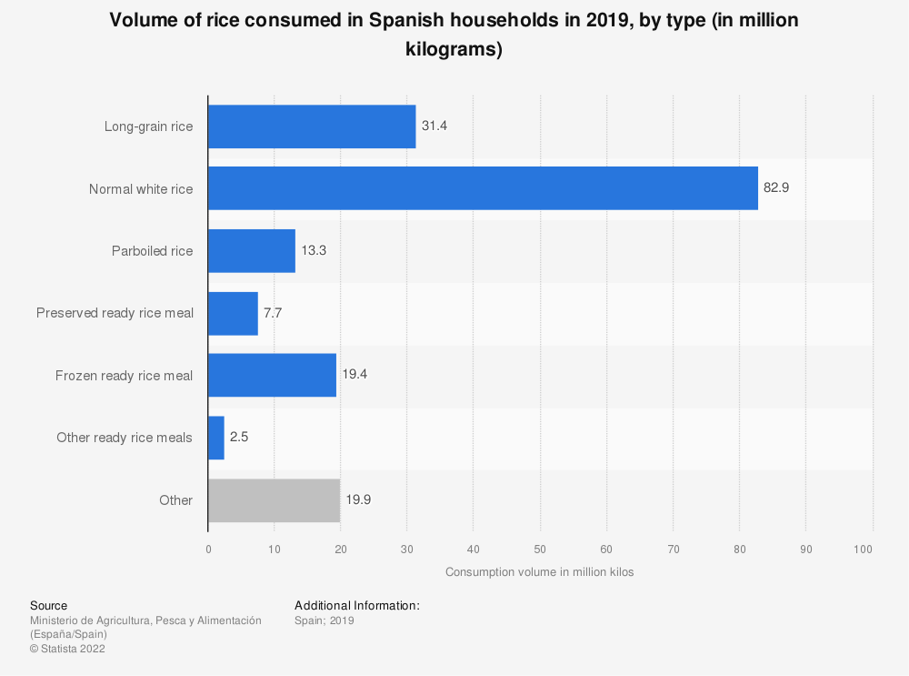 Statistic: Volume of rice consumed in Spanish households in 2015, by type (in kilograms) | Statista