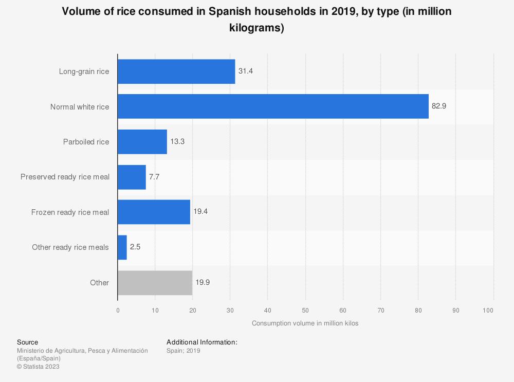 Statistic: Volume of rice consumed in Spanish households in 2018, by type (in million kilograms) | Statista